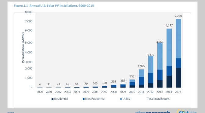 Interesting-The grid going solar